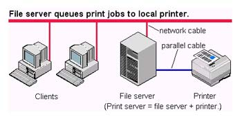 What Is A Print Server